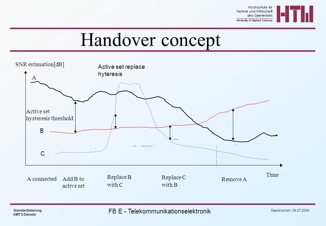 Handover concept SNR estimation[dB] Active set replace hyteresis A
